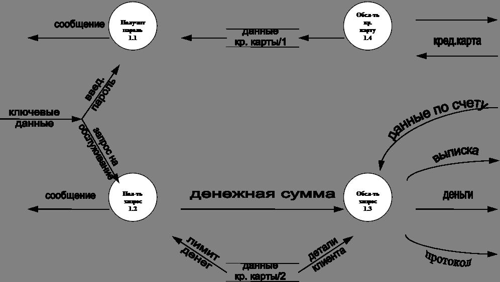 данныекр. карты/1,данныекр. карты/2,денежная сумма,сообщение,ключевыеданные,сообщение,кред.карта,деньги,лимитденег,деталиклиента,выписка,протокол,данные по счету,введ.пароль,запрос наобслуживание