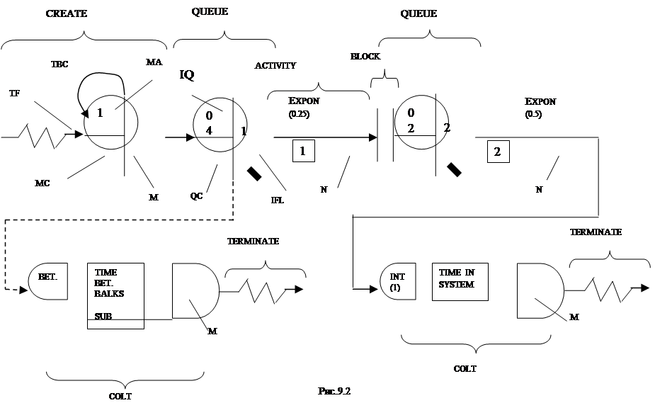 Блок-схема: задержка: INT(1),Блок-схема: задержка: BET.