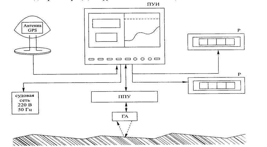 схема цифровой эхолот