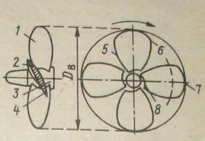 основные геометрические характеристики гребного винта