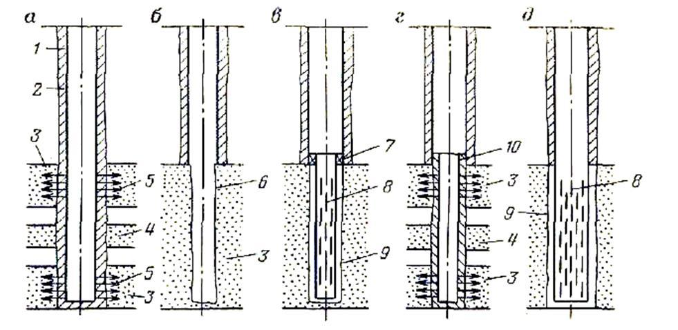 Схемы конструкций призабойной