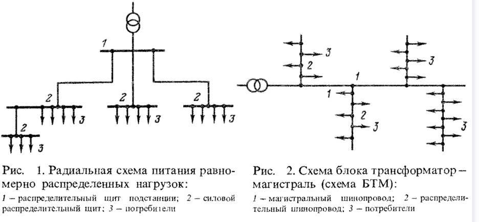 РАдиальная схема и магистраль.bmp