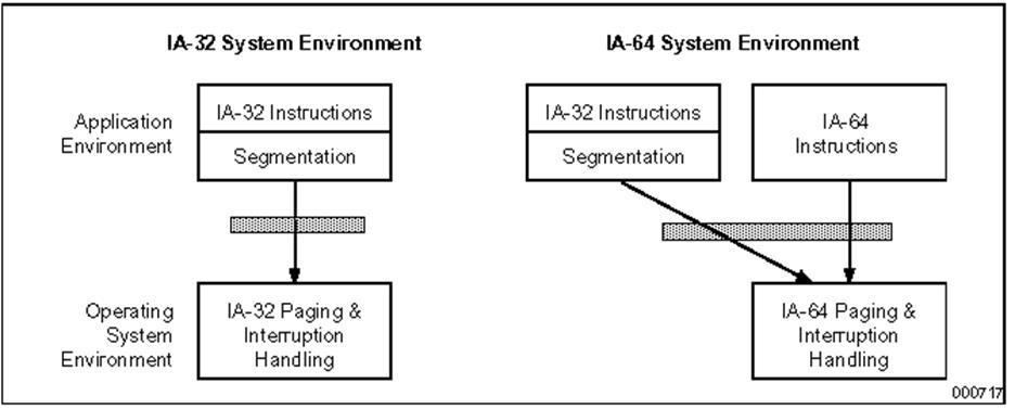 Архитектурная модель Itanium
