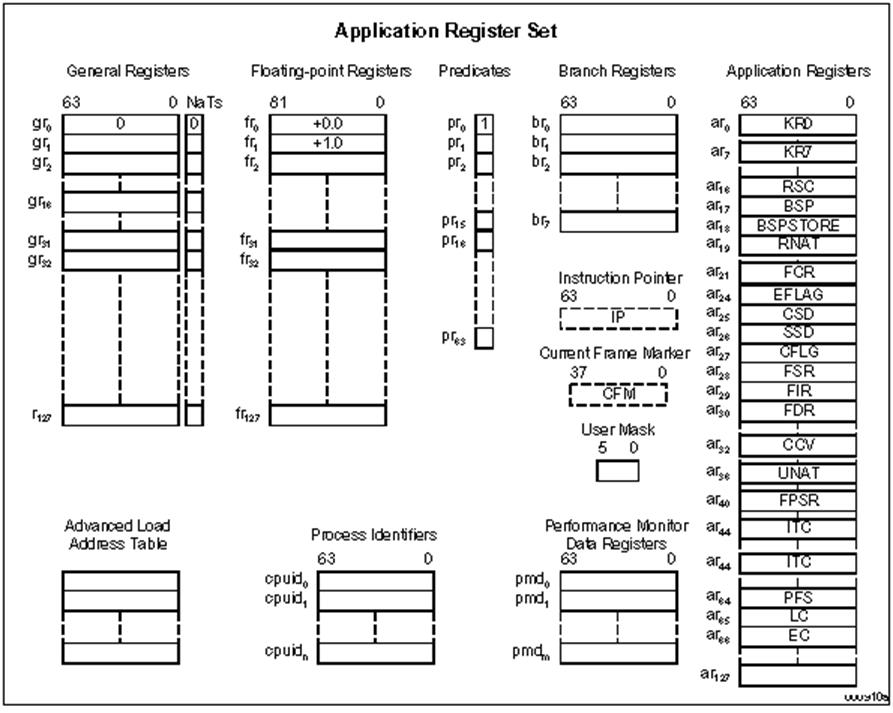 Регистровая модель процессора Itanium