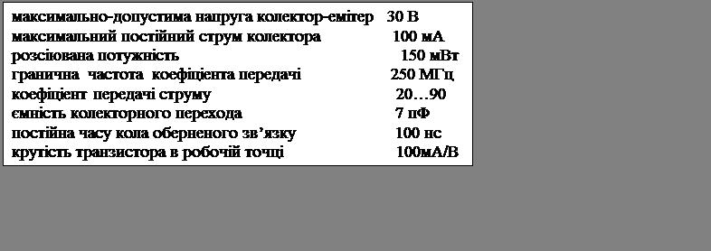 Подпись: максимально-допустима напруга колектор-емітер   30 Вмаксимальний постійний струм колектора                100 мАрозсіювана потужність                                                 150 мВтгранична  частота  коефіціента передачі                    250 МГцкоефіціент передачі струму                                         20…90ємність колекторного перехода                                  7 пФпостійна часу кола оберненого зв'язку                      100 нскрутість транзистора в робочій точці                         100мА/В