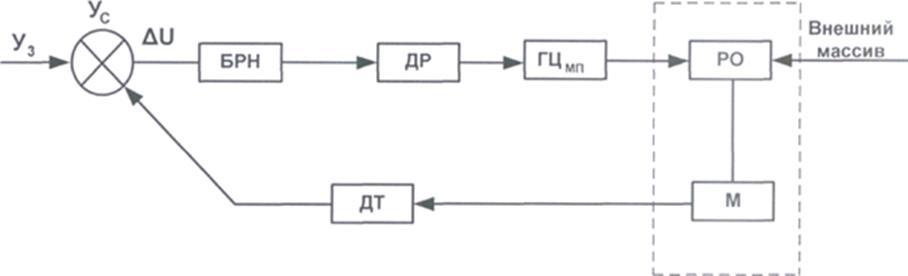Блок схема регулятора «ПРИЗ»