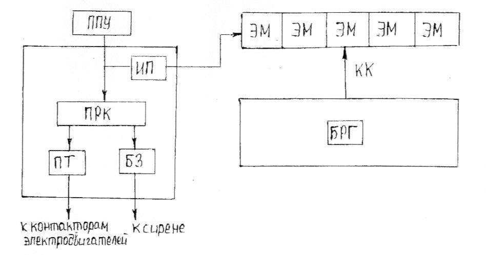 Структурная схема аппаратуры