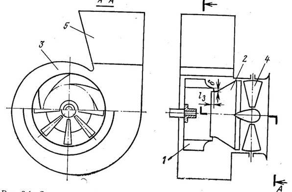 Схема центробежного
