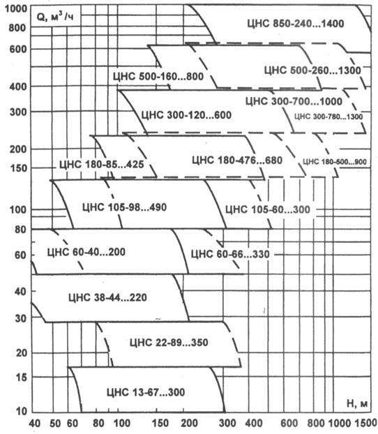 График рабочих зон насосов