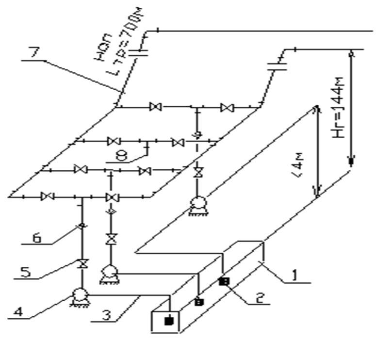 Схема водоотливной установки