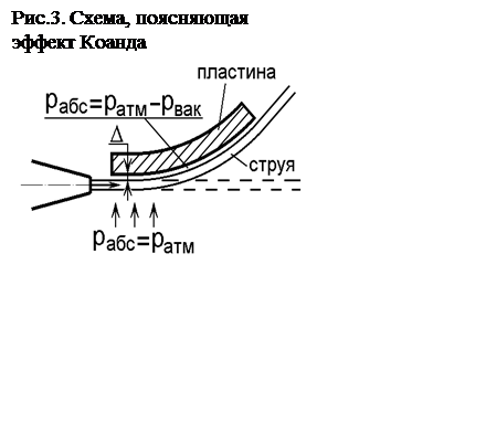 Подпись: Рис.3. Схема, поясняющая эффект Коанда