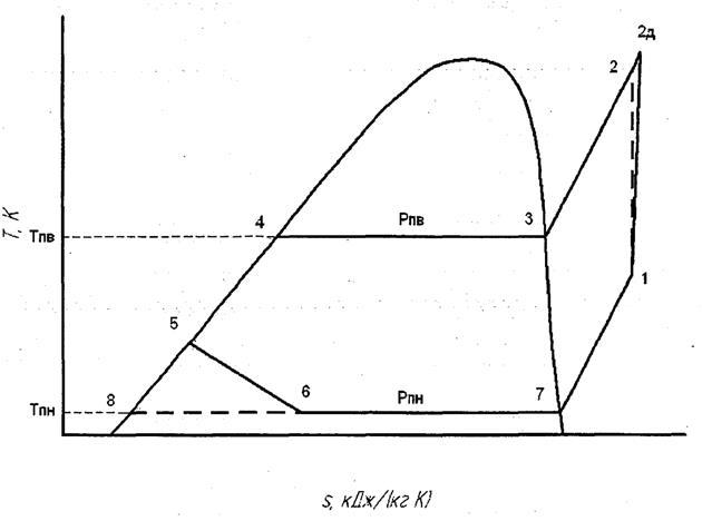 Т-S диаграмма холодильного