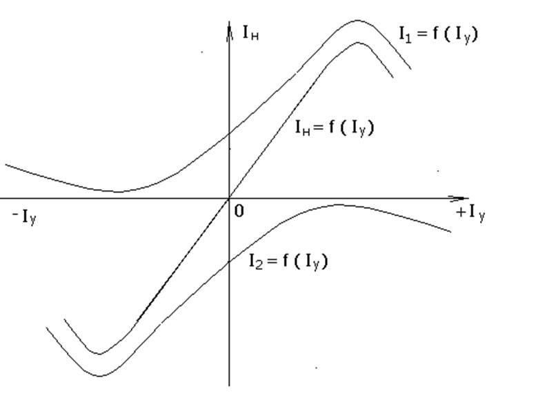Рисунок 2 – Статическая