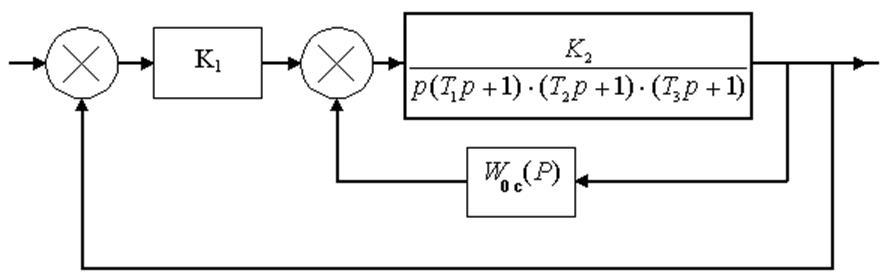Структурная схема следящего