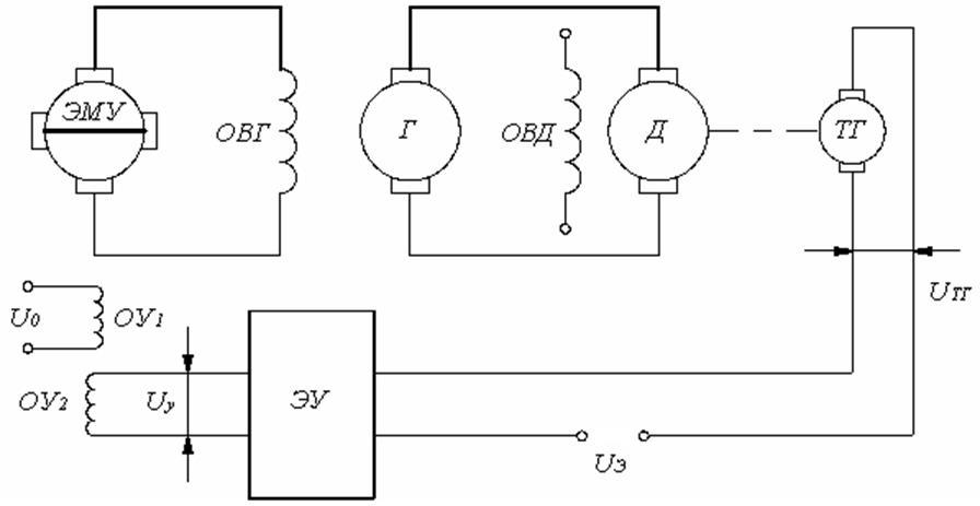 Пример 3.1.