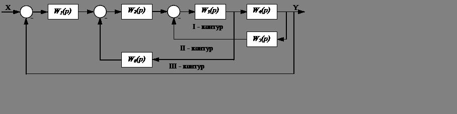 Исходная структурная схема