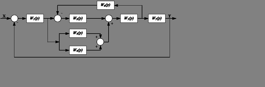 Как составить передаточную функцию по структурной схеме
