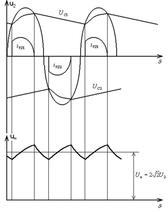 Рис. 44 - Схема удвоения