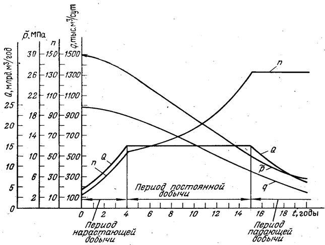 Периоды разработки газовой залежи моему