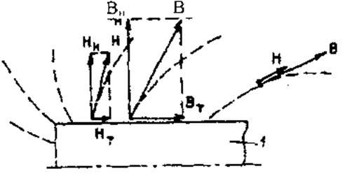B и напряженности поля H