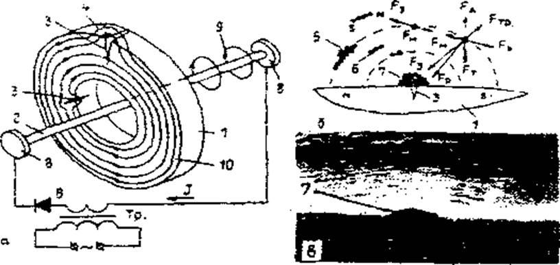 Схема образования магнитного