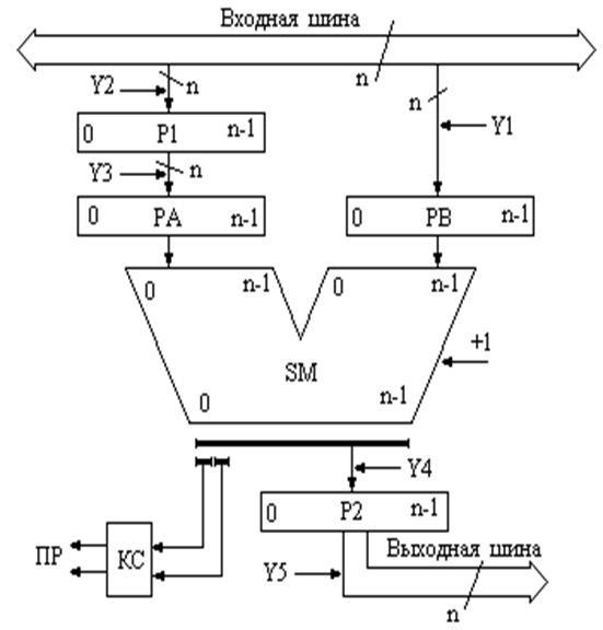 Рисунок 5.36 – Схема АЛУ для