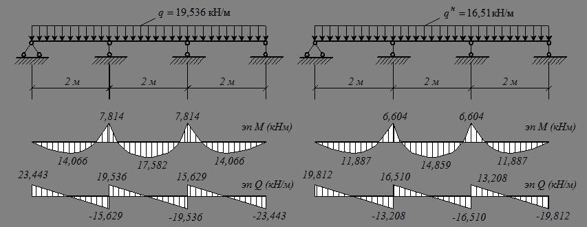 Выбор расчетной схемы балки