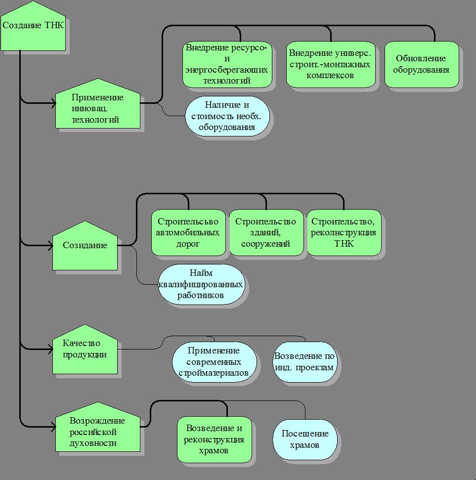 Aris диаграмма строительная компания инвестиционно-строительная компания реванш