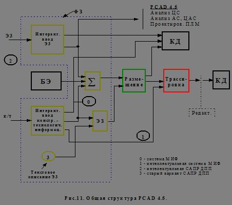 Классификация САПР печатных