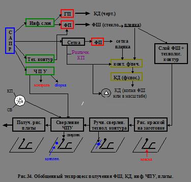 Структурная схема и техпроцесс