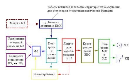 Структурная карта/схема всех