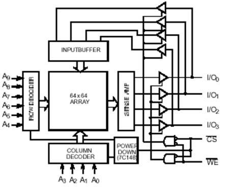 Схема ИМС памяти CY7C148-35