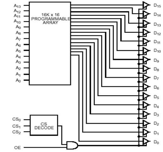 Схема ИМС памяти CY7C276-35