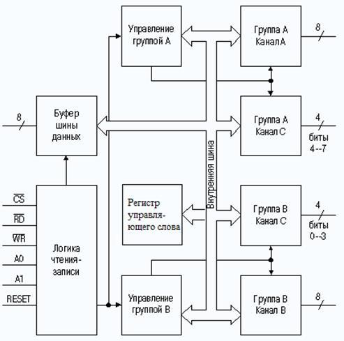 Структурная схема I8255A