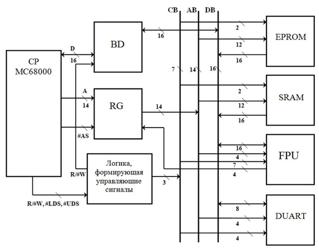 принципиальная схема микросхемы озу