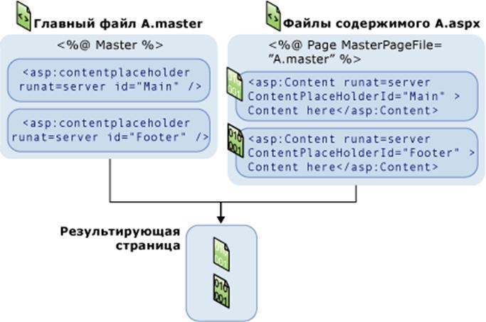 График MasterPagesMerge