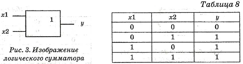 где х1 и х2 – вх сигналы,