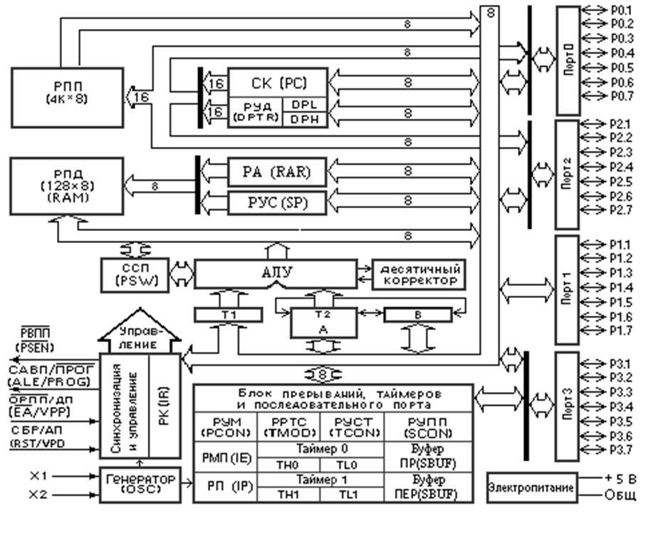 Рис 4.2 Структурная схема МК51