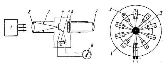 Схема радиационного пирометра