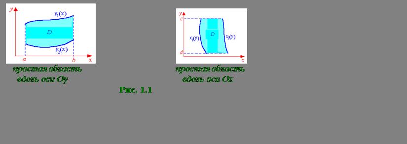 Подпись:                                                       простая область                                         простая область     вдоль оси Oy                                                  вдоль оси OxРис. 1.1