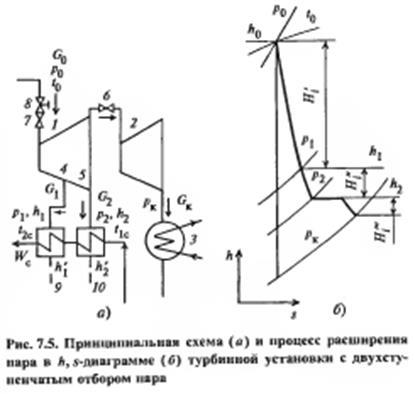Принцип. схема и процесс