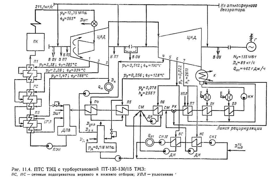 тепловых схем ТЭЦ