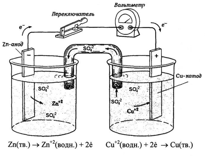 Схема гальванического элемента якоби