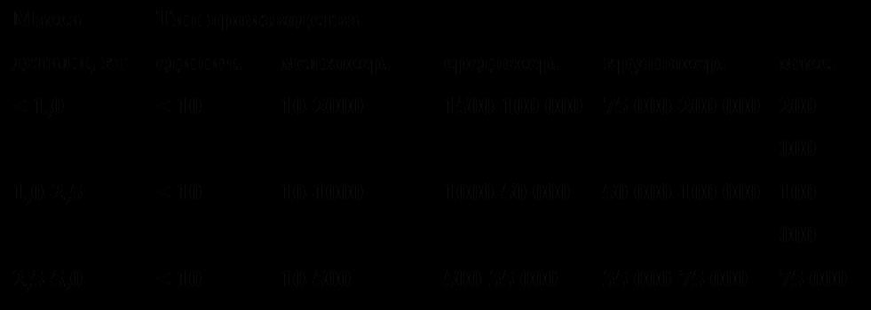 Подпись: Масса детали, кгТип производстваединич.мелкосер.среднесер.крупносер.масс.< 1,0< 1010-20001500-100 00075 000-200 000200 0001,0-2,5< 1010-10001000-50 00050 000-100 000100 0002,5-5,0< 1010-500500-35 00035 000-75 00075 0005,0-10< 1010-300300-25 00025 000-50 00050 000> 10< 1010-200200-10 00010 000-25 00025 000