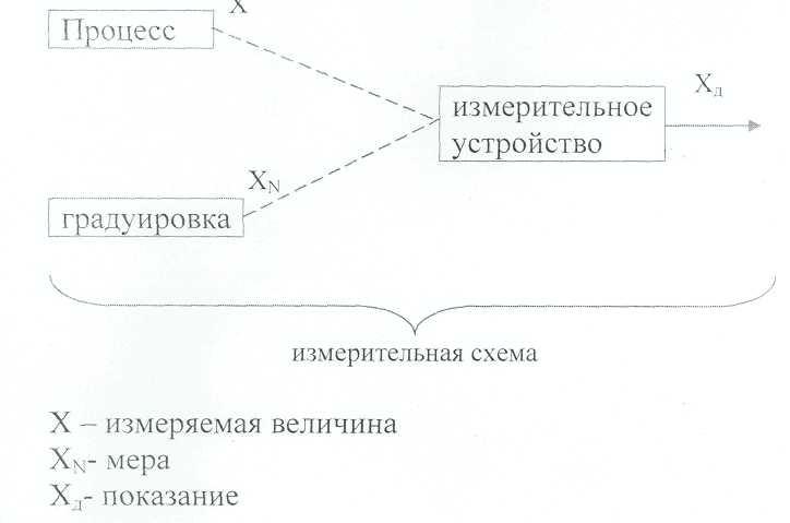 Идеализированная блок-схема.