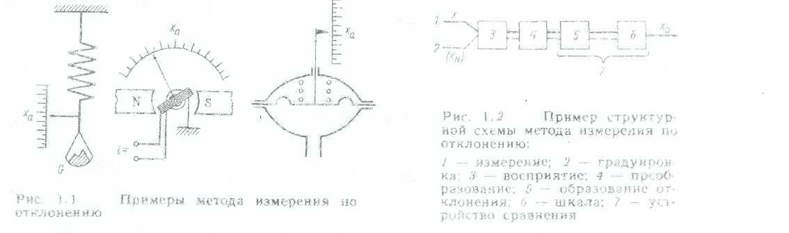Схема этого метода измерения