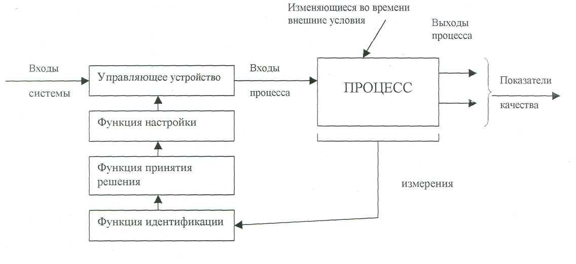 Адаптивная система