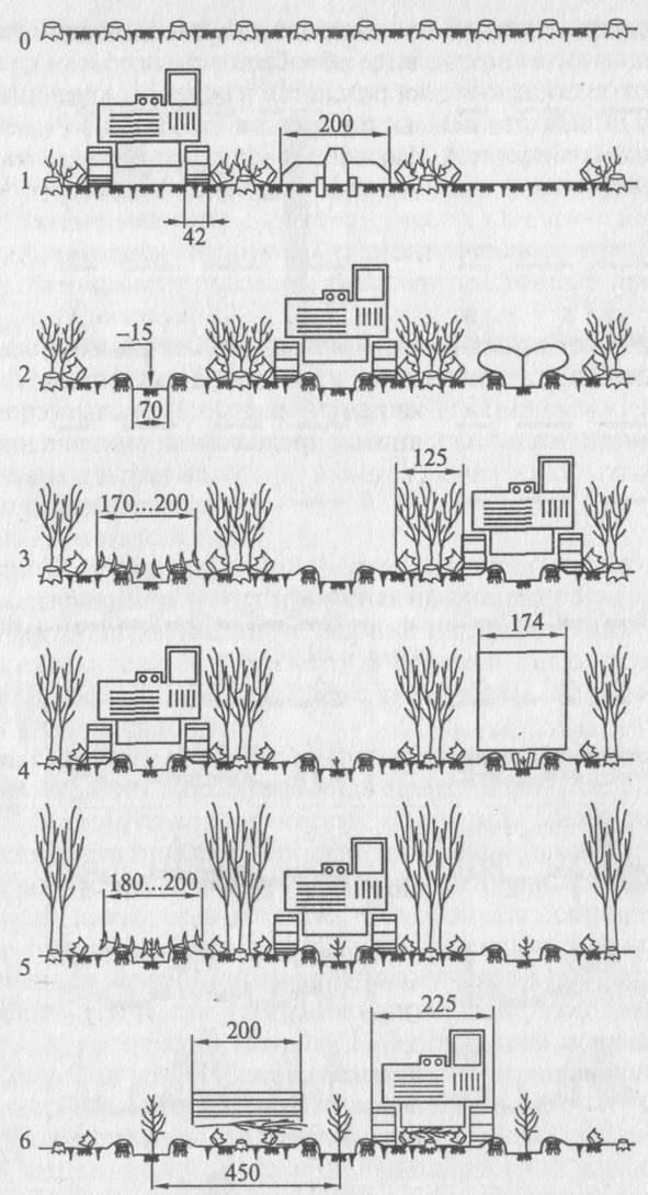 вида обработки почвы и