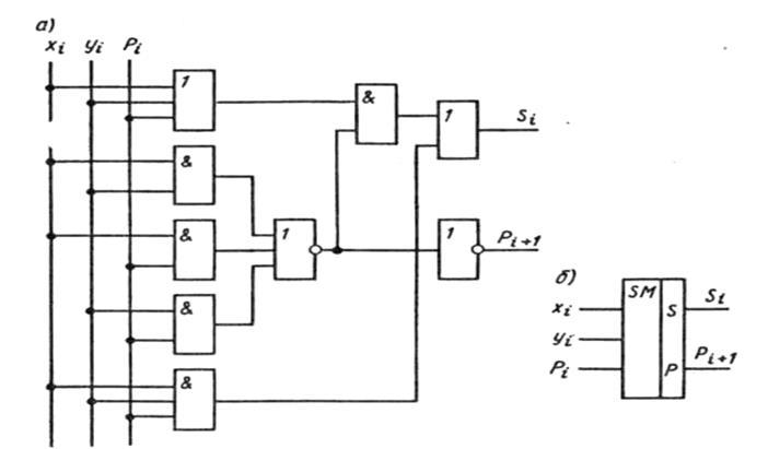 Рис.2. Комбинационный сумматор
