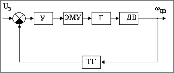 Рис.2 Функциональная схема САР